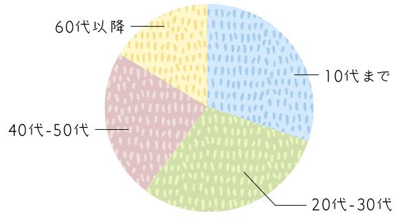 年齢別円グラフ